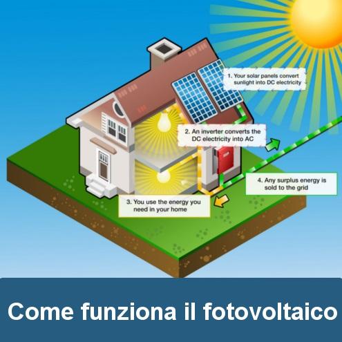 Soffione Doccia Led Come Funziona: BRACCIO DOCCIA LED RGB SOFFIONE CON INDICAZIONE TERMICA.